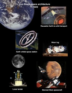 The elements of the von Braun space architecture lead to the development of a permanent space faring system.